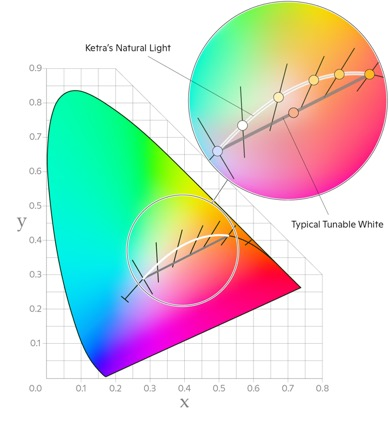 A graph showing the difference between Ketra's Natural Light and typical tunable white light