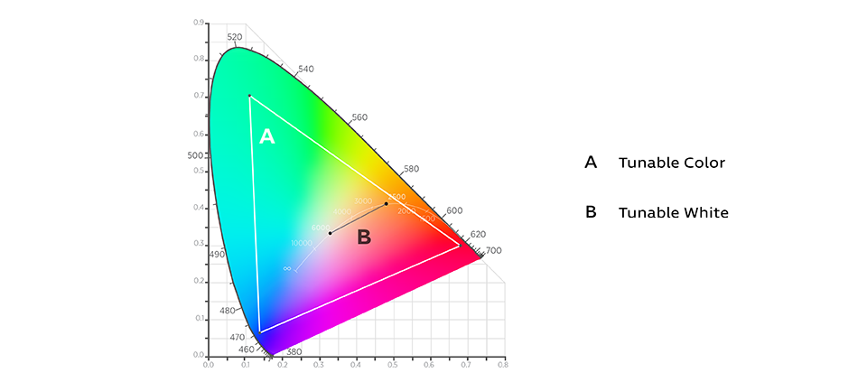 Color gamut with range tunable color and tunable white indicated