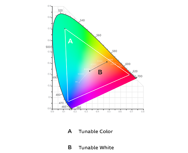 Color gamut with tunable color and tunable white indicated