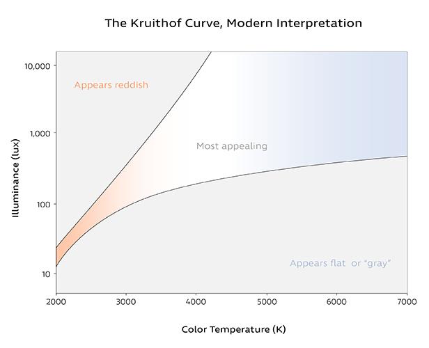 Kruithof Curve