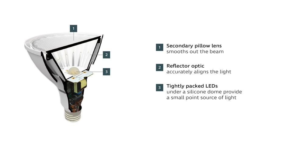 Ketra Precision Optics PAR lamp