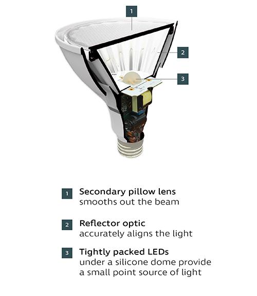 Graphic showing Ketra precision optics in a Ketra PAR lamp