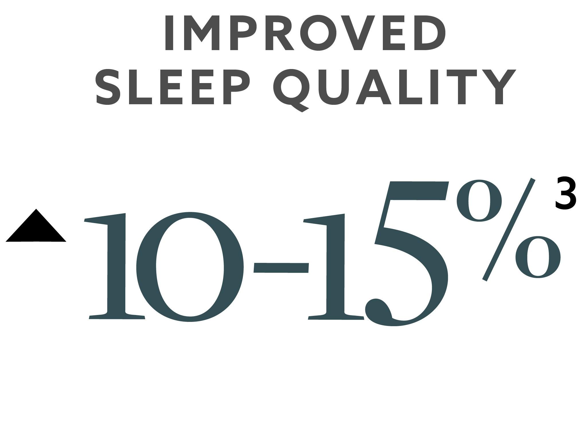 Increased Sleep Quality