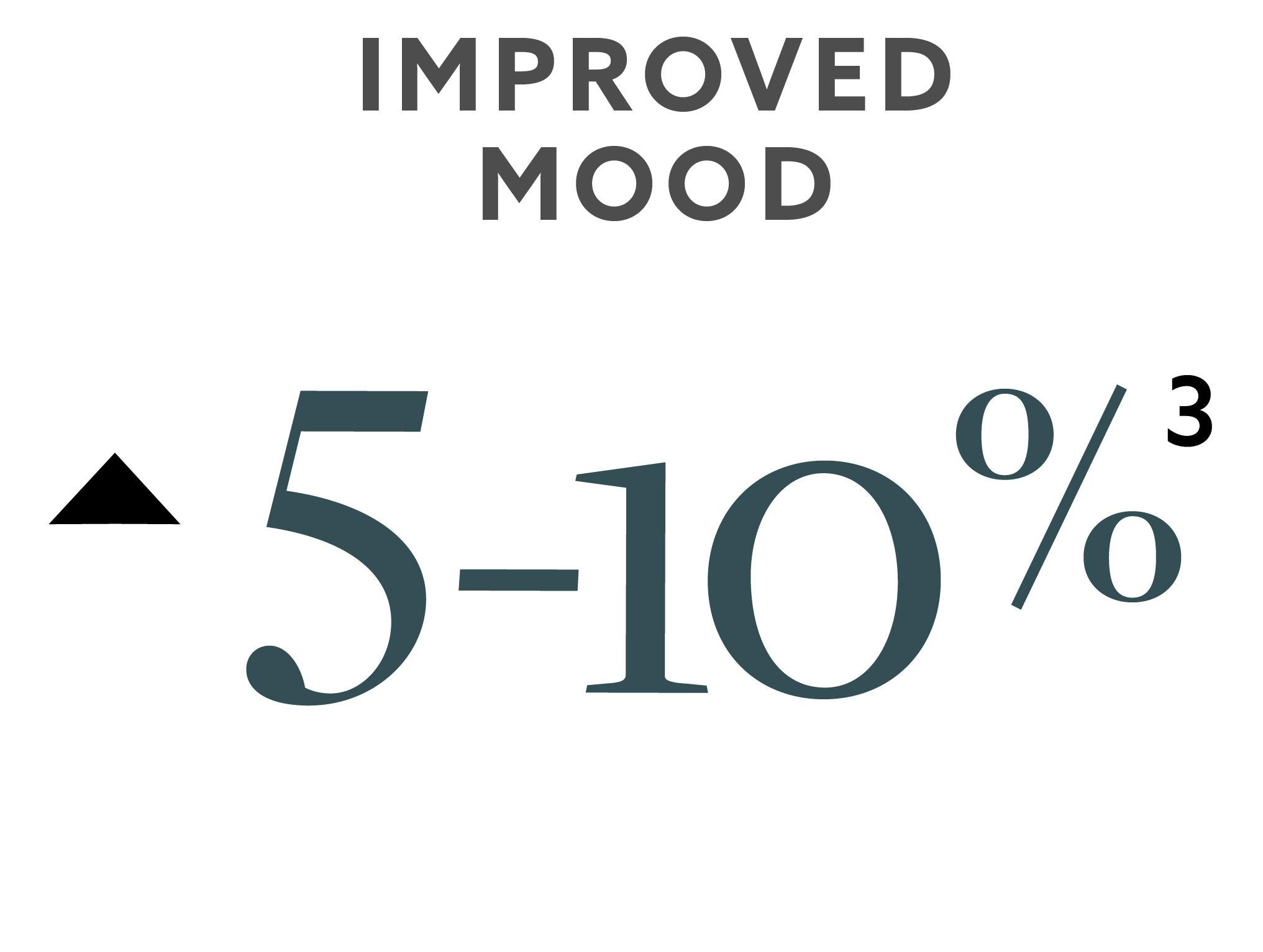 Improved Mood